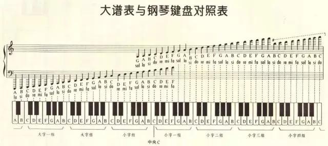 大谱表与钢琴键盘对照表