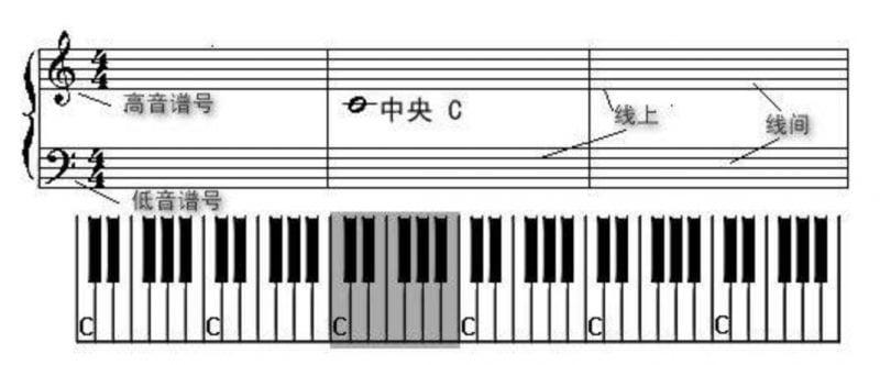 五线谱-高低音谱号